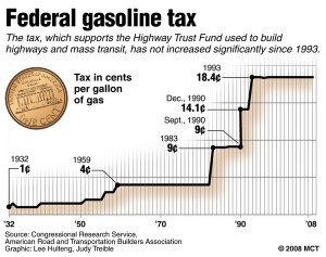 (Federal Gas Tax chart. Image courtesy Infrastructurist.)