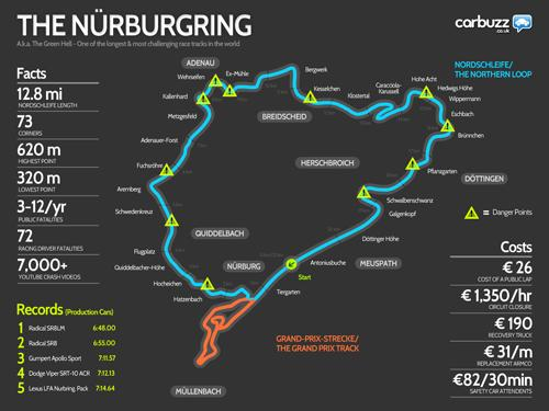 Nurburgring infographic. Image courtesy Carbuzz UK.