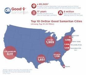 OnStar Good Samaritan calls. Image by OnStar.