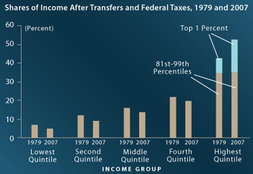 CBO Top 1% Income Chart