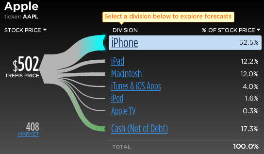 Trefis Breakdown of Apple's Drivers