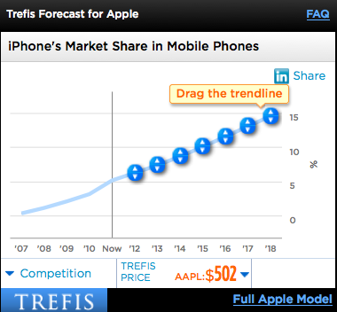 iPhone Market Share