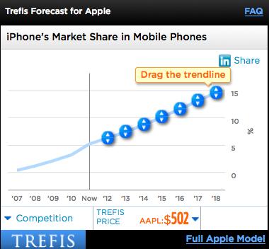 iPhone Market Share