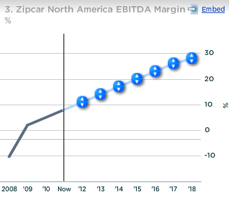 Zipcar's North America EBITDA Margin