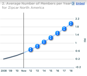 Average Number of Members per Year for Zipcar North America