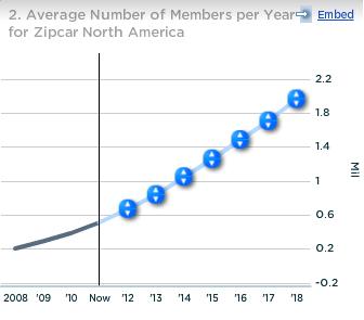 Average Number of Members per Year for Zipcar North America