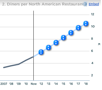 Number of Diners per North American Restaurant