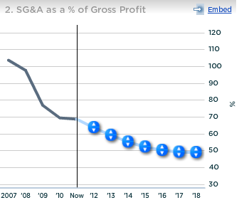 OpenTable SGA Expenses as Percent of Gross Profit