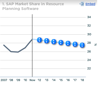 SAP Market Share in Resource Planning Software