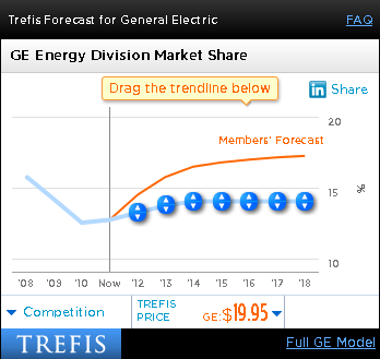 GE Energy Division Market Share