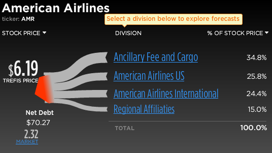 Trefis Break-Up of American Airlines