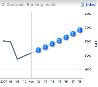 Citi's Consumer Banking Assets