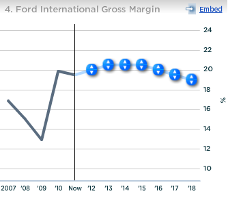 Ford International Gross Margin