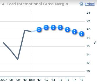 Ford International Gross Margin