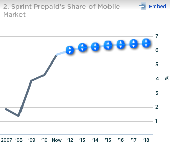 Sprint Prepaid Share of Mobile Market