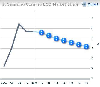 Samsung Corning LCD Market Share