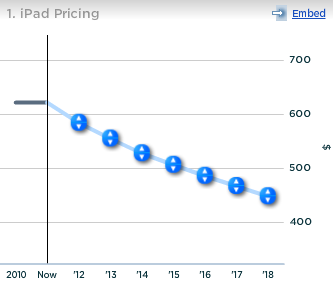 Apple's Average iPad Pricing
