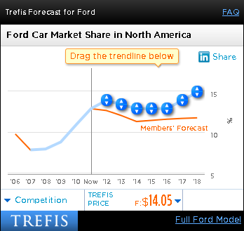 Ford Car Market Share in North America