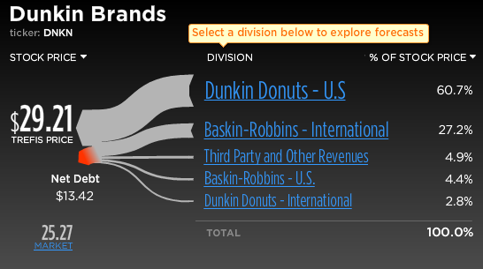Trefis Break-Up of Dunkin Brands Stock