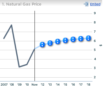 Chesapeake Natural Gas Price