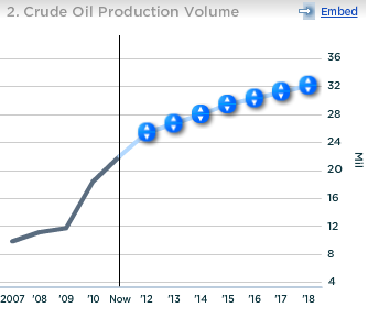 Chesapeake Crude Oil Production Volume