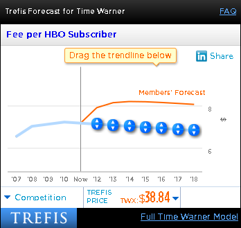 Time Warner Fee per HBO Subscriber