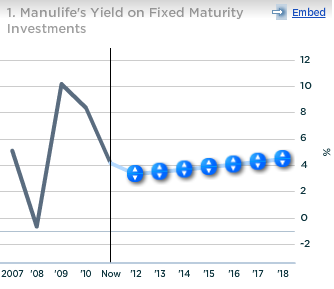 Manulife Yield on Fixed Maturity Investments