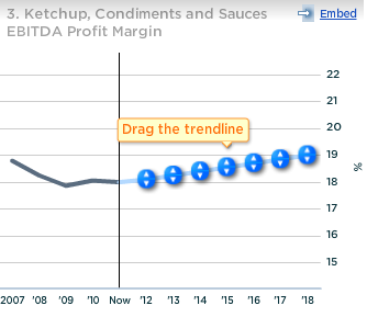 Heinz Ketchup, Condiments and Sauces EBITDA Profit Margin