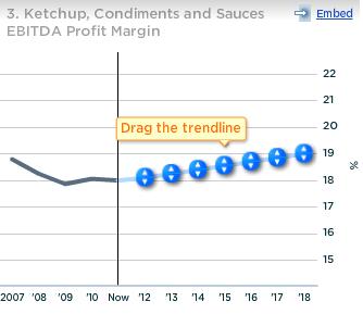 Heinz Ketchup, Condiments and Sauces EBITDA Profit Margin