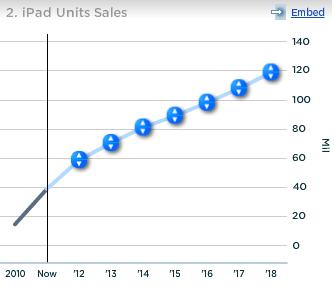 iPad Units Sales