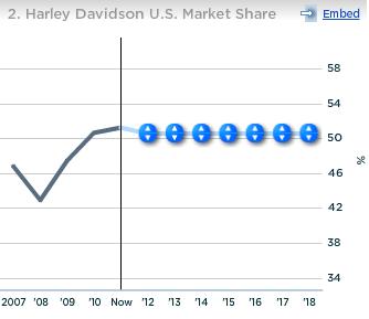 Harley Davidson US Market Share
