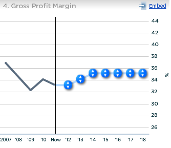 Harley Davidson US Gross Profit Margin