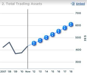 JPMoragn Total Trading Assets