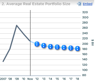 JPMoragn Average Real Estate Portfolio Size