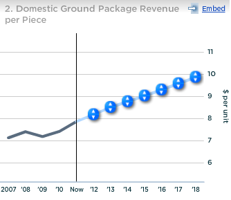 UPS Domestic Ground Package Revenue per Piece