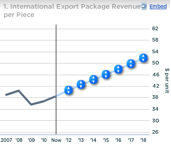 UPS International Export Package Revenue per Piece