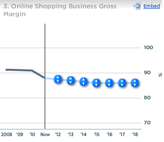 Akamai Online Shopping Business Gross Margin