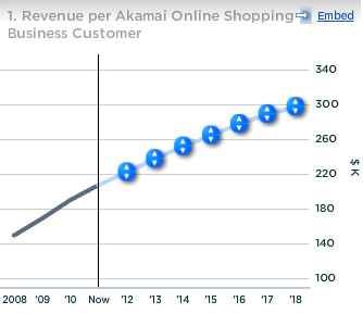 Akamai Revenue per Online Shopping Business Customer