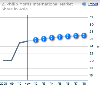 Philip Morris International Market Share in Asia