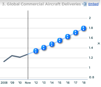 Boeing Global Commercial Aircraft Deliveries