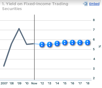 Citi Yield on Fixed Income Trading Securities