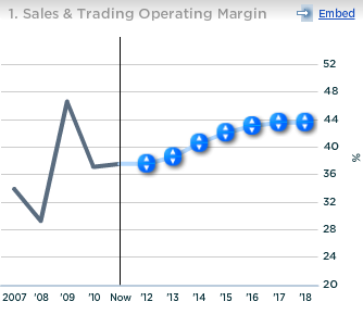 Citi Sales and Trading Operating Margin