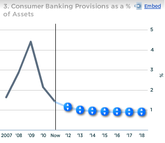 Citi Consumer Banking Provisions as percent of Assets