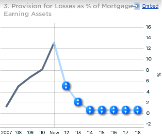 Bank of America Provision for Losses as percent of Mortgage Earning Assets