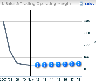 Bank of America Sales and Trading Operating Margin