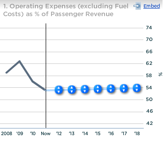 American Airlines Operating Expense Excluding Fuel Costs