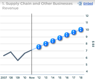 UPS Supply Chain Other Businesses Revenues