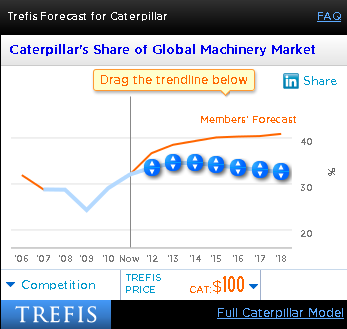 Caterpillar Share of Global Machinery Market