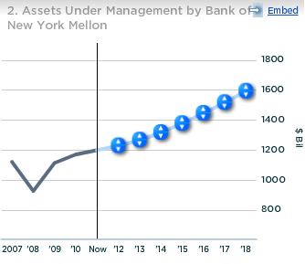 BNY Mellon Assets Under Management