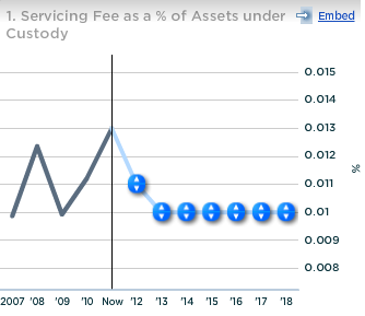 BNY Mellon Servicing Fee as percent of Assets under Custody